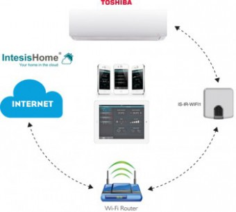TOSHIBA airconditioner met WIFI bediening